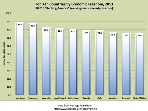 Economic Freedom ranking 2013