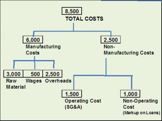 indian case study on activity based costing This is a study of activity-based cost management practices being followed by the corporate india the aim is to understand the whether corporate india practices cost management in a value-chain.