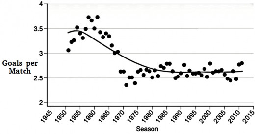 The average number of goals scored in soccer has plateaued at around 2 per game. This is far to few for players and fans