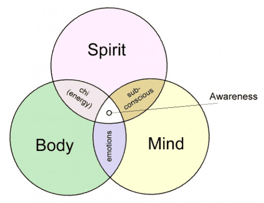 Bodymind, spirit configuration in an individual