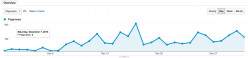 Does your traffic look like this?