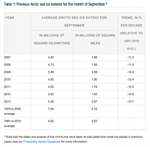 Arctic sea ice extent table for September 2013, courtesy National Snow and Ice Data Center.