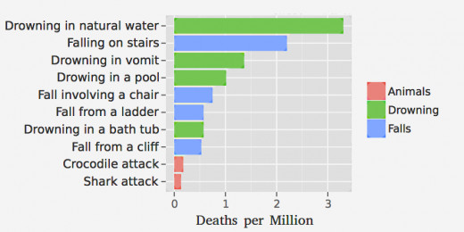 The mortalities from shark attacks are much lower than for many other causes