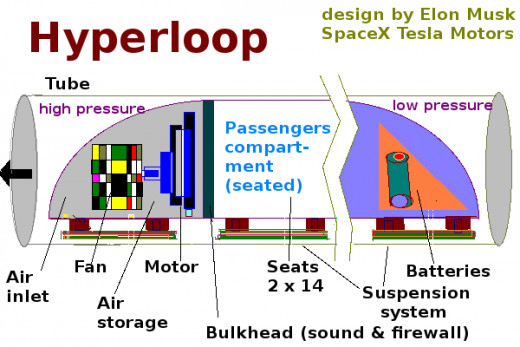 An illustration based on the proposed design of a new transportation system called Hyperloop by Elon Musk of SpaceX and Tesla Motors.