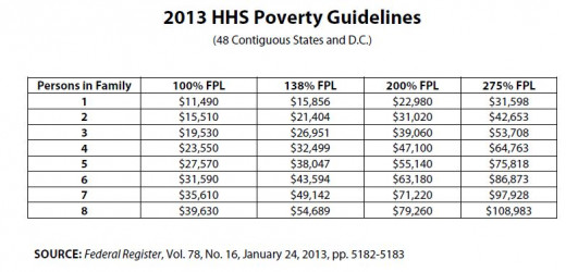 2013 Poverty Guidelines by U.S. Department of Health & Human Services