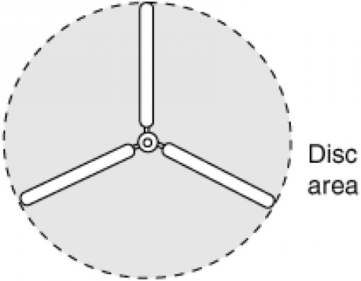 Imaginary disc formed as the rotor rotates.