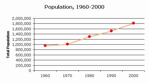The population of New Mexico as a state more than doubled from 1960 to 2000, from where it continues to grow. 1960 population included 951,023 people and that of 2000 included 1,819,046.