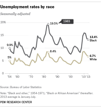 Black vs. White Unemployment