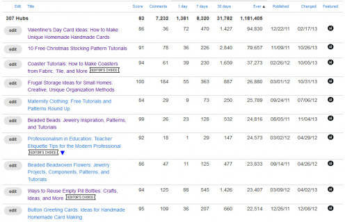 Rank your HubPages statistics by page views - ever. Do you notice any trends among the top 10 or even 20 or 30 most-viewed articles?