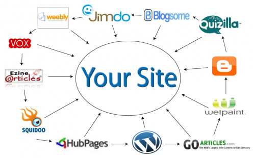 You should create a 'link wheel' with lots of good quality, high ranking websites all linking in to yours.