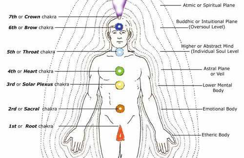 Chakras and Energy Bodies of a Human Being
