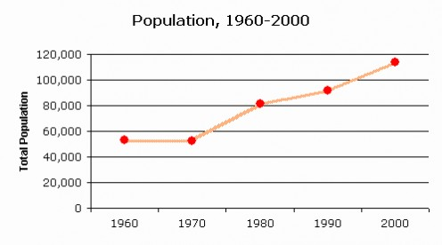 Population more than doubled overall from 1960 - 2000, from 53,306 to 113,801. Native Americans comprise over 36% of the are population, an usually high figure.
