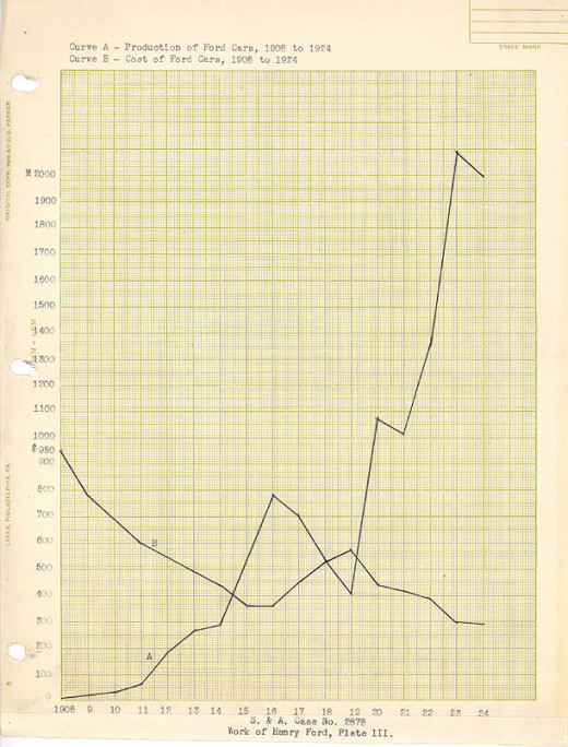Chart of Production vs. Cost of Ford Cars, 1908 to 1924