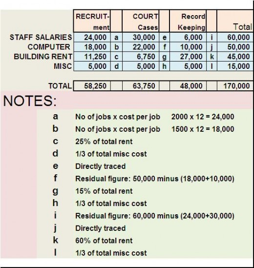 activity based costing case study solution Case solution & analysis for asante teaching hospital: activity-based costing by melissa jean, courtney young complete case details are given below : case name.