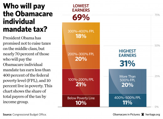 President Obama has promised not to raise taxes on the middle class, but nearly 70 percent of those who will pay the Obamacare individual mandate tax earn less than 400 percent of the federal poverty level (FPL), and 10 percent live in poverty. This