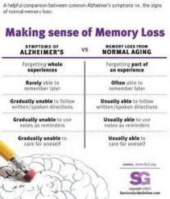Alzheimer's or a False Alarm?