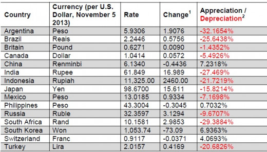 Currency Fluctuations from 2011 to 2013