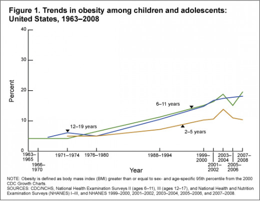 http://www.cdc.gov/nchs/data/hestat/obesity_child_07_08/Figures1.gif