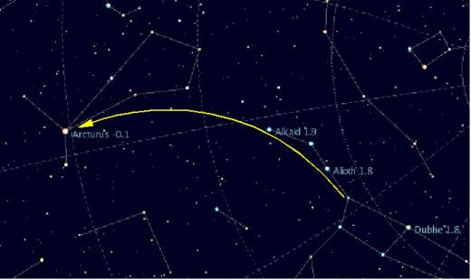 Arcturus can be found easily by following the curve of the Dipper's handle.  The rest of Boötes extends northward from this star.