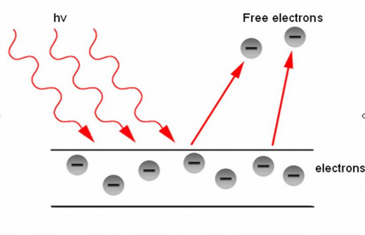 Pictorial representation of the photoelectric effect; hv stands for light.