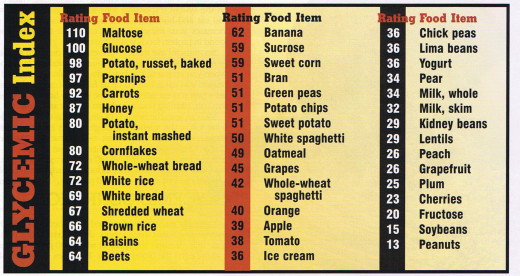 Source: http://www.genalivings.com/what-is-the-glycemic-index/