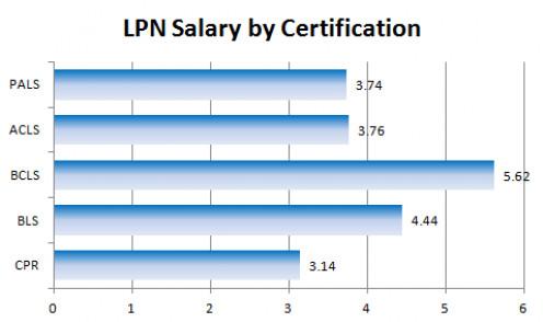 Licensed Practical Nurse (LPN) top one international reviews