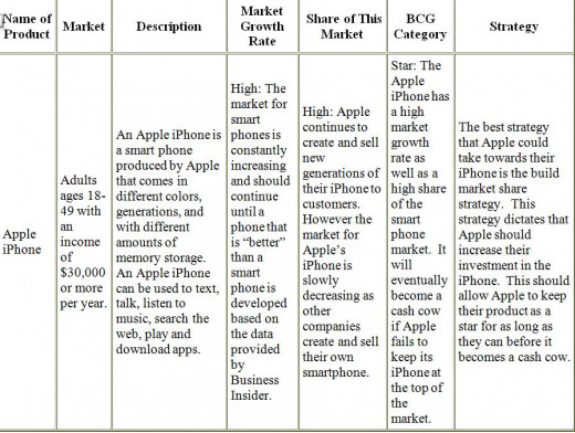 bcg matrix of apple inc Apple inc: product portfolio (demand) of a product line and its market share strength (share compared to its largest competitor), the boston consulting group (bcg) bcg growth-share matrix the bcg growth/share matrix emerged as a popular portfolio analysis methods used by industry.