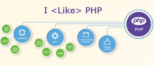 PHP is SEO Friendly
