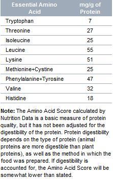 essential aminoacids