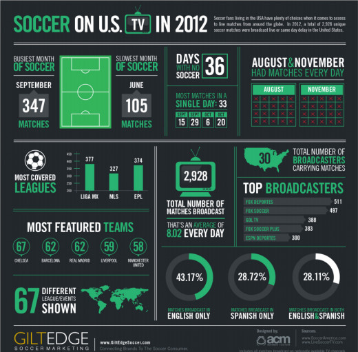 Soccer on the TV in 2012 (Note - beIN Sport was emerging in 2012 while NBC's coverage of the sport didn't exist.)