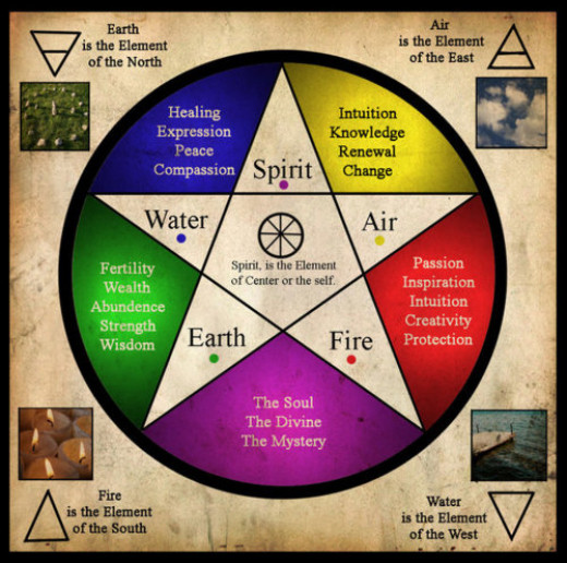 Spirit and the 4 Elements