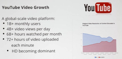 YouTube Statistics (2013)