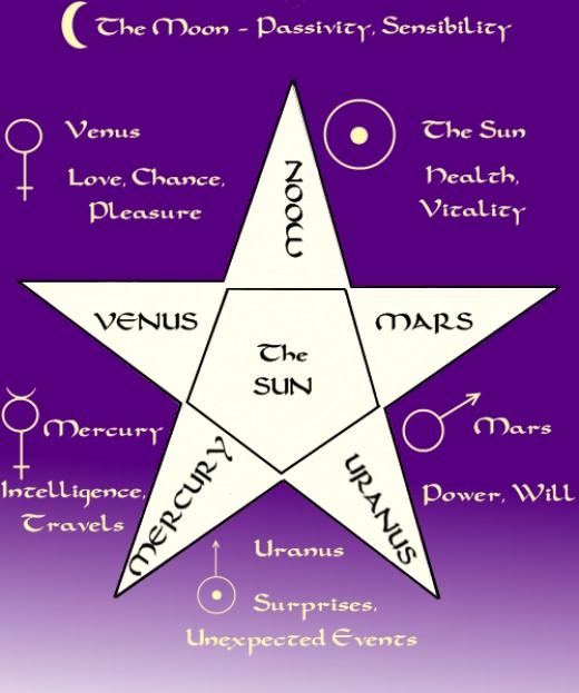 Pentagram Spread