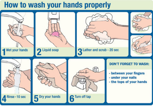 shows summary of the handwashing procedure