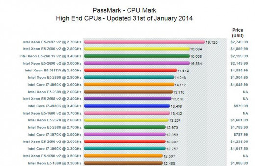 Use Processor Benchmark Scores To Check Gaming Computer's Potential Performance