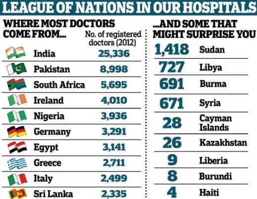 Exported doctors