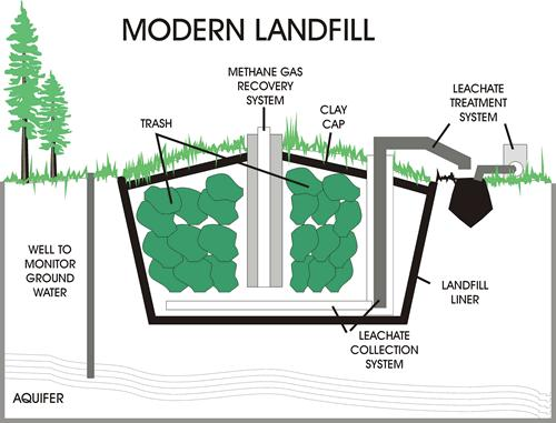 Modern landfills are complex, advanced and precise.  Photo courtesy of the US Department of Education.