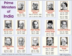 In the Time of Prime Ministers of India