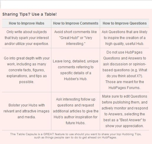 Sharing Hubpages Tips Chart.