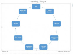 The Tendering Life-cycle