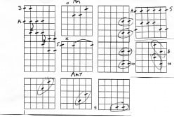 Guitar scales A minor