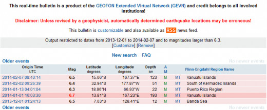 The earthquakes listed above by the GEOFON web site are the same as displayed on the map above it from the USGS (magnitudes do not match exactly however between the two institutions).