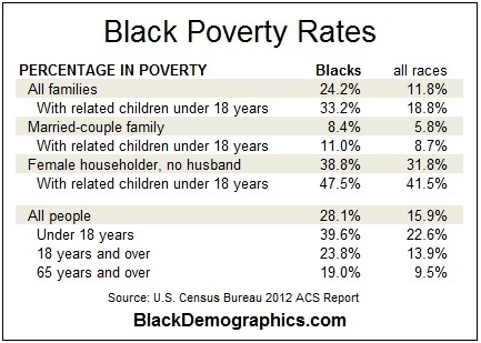 Black(African American) Poverty) in 2012