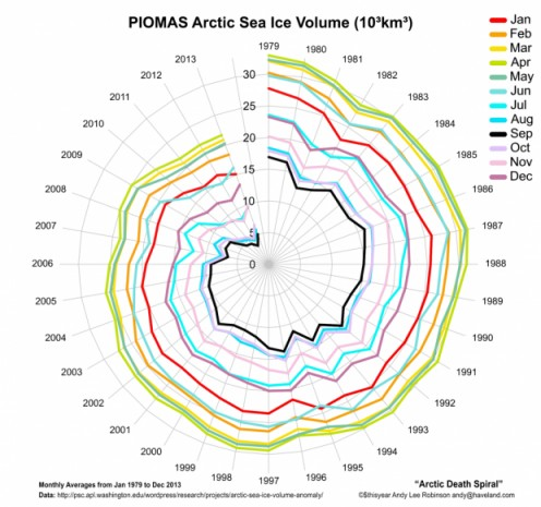 Added by Andy Lee Robinson on January 26, 2014 Arctic Death Spiral 1979-2013 ( Sea Ice Decline / Deglaciation) Monthly averages from January 1079 till December 2013. Data source via the Polar Science Center (University of Washington)