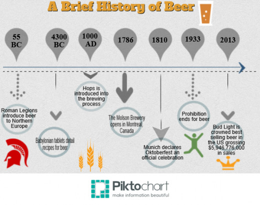 Beer has been a part of civilization for centuries.
