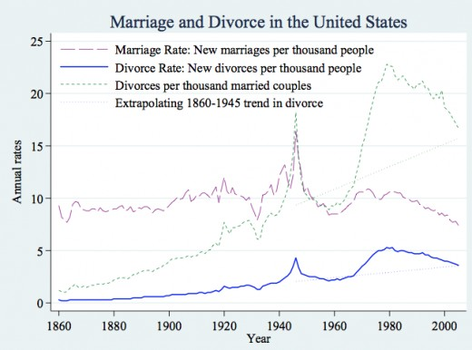 "This chart, reproduced by The Atlantic, is from Betsey Stevenson's and Justin Wolvers' 2007 study ""Marriage and Divorce: Changes and their Driving Forces."""