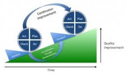 The PDCA Cycle