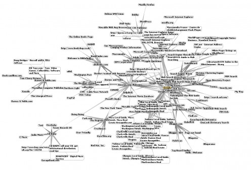 World Wide Web Around Google
