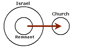 "The Church IS the ""remnant"" of Israel that believed. (Rom 11:1-7)"