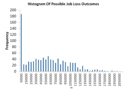 SIMULATION OF POSSIBLE JOB LOSS WITH $10.10 MINIMUM WAGE WHERE ESTIMATED MEAN IS 500,000 LOST JOBS AND A STANDARD DEVIATION OF 500,000 - CHART 2